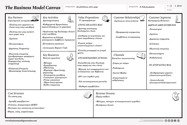 Anakiklono_stin_pigi_business_model_canvas_