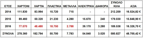 %ce%b1%cf%80%ce%bf%cf%84%ce%b5%ce%bb%ce%ad%cf%83%ce%bc%ce%b1%cf%84%ce%b1-2016vs2015-14